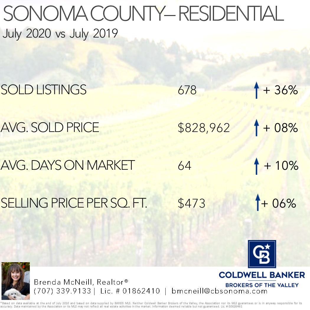 Sonoma Valley Real Estate Statistics
