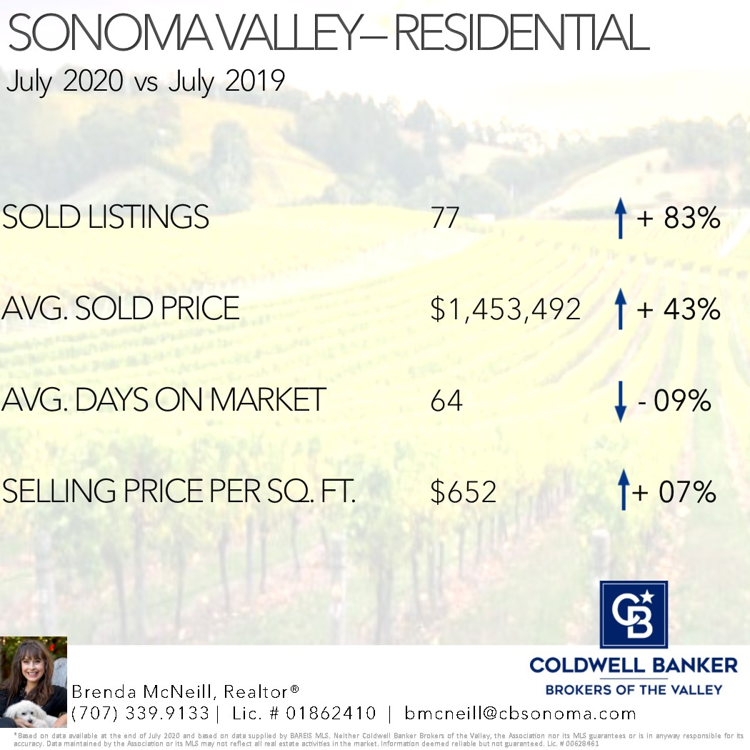 Sonoma Valley Real Estate Stats